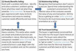 More on Sales: An Economy Driven Sales Reset