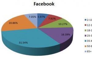 Social Media Marketing . . . Part 1