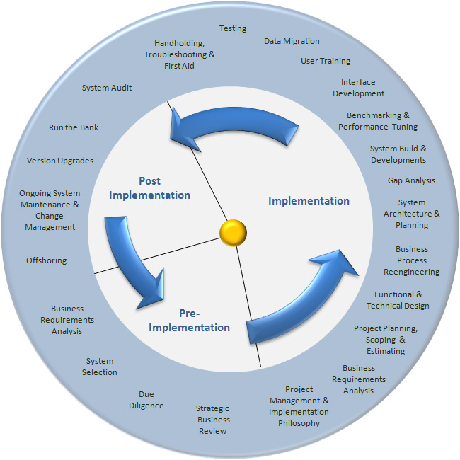 transformational change and business process reengineering Transformational change and fundamental growth of whole organizations business process reengineering in malaysian higher education institutions 5.