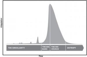 Shark Fin: Source is Big Bang Disruption