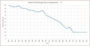 Employment Trending to Zero?