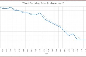 Technology and Jobs – Part II