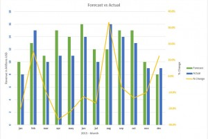 Sales Forecasts and Actual Sales