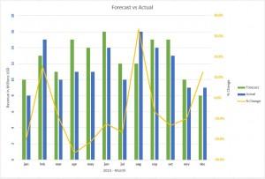 Forecast VS Actual