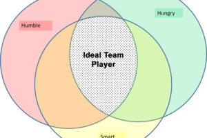 Book Review: The Ideal Team Player by Patrick Lencioni