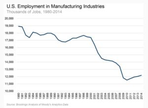 Manufacturing Employment in U.S.