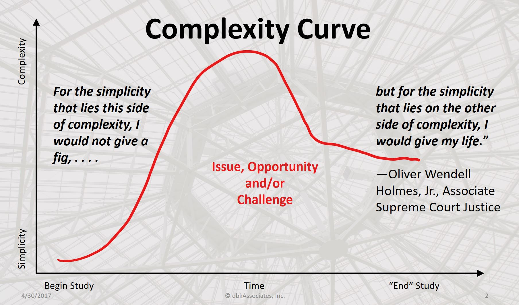 Learning to See Complexity : Executive Leader Coach @ dbkAssociates