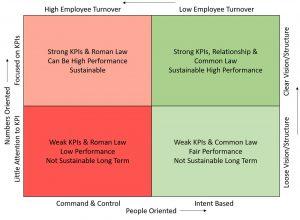 Intent Based Leadership