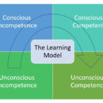 A Learning Model