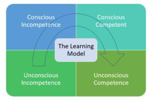 A learning model.