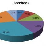 Social Media Demographics, Facebook