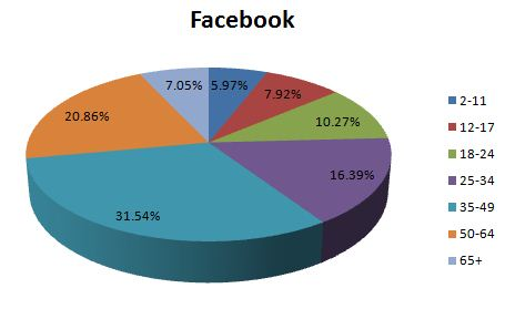 Social Media Demographics, Facebook