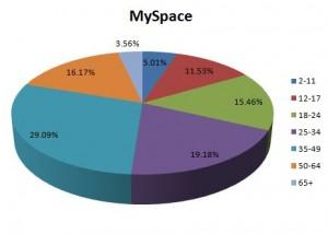 Social Media Demographics, MySpace