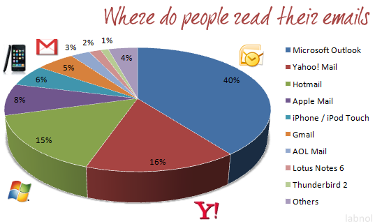 Where do people read their mail?