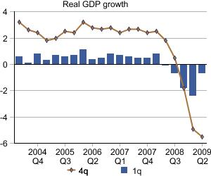 Real GDP for the UK