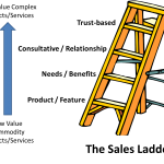 Move up the sales ladder for success.