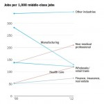 Middle Class Jobs by Industry