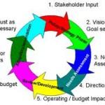 A budgeting process