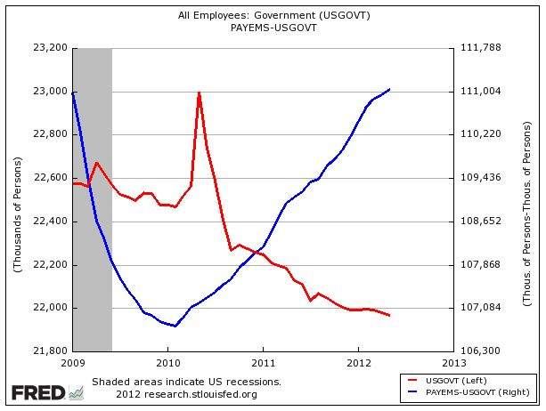 Private vs Public Employment