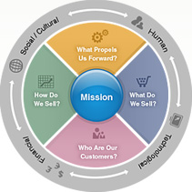 Home Strategy Wheel