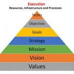 Myatt on Values and Vision