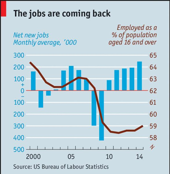 jobs coming back