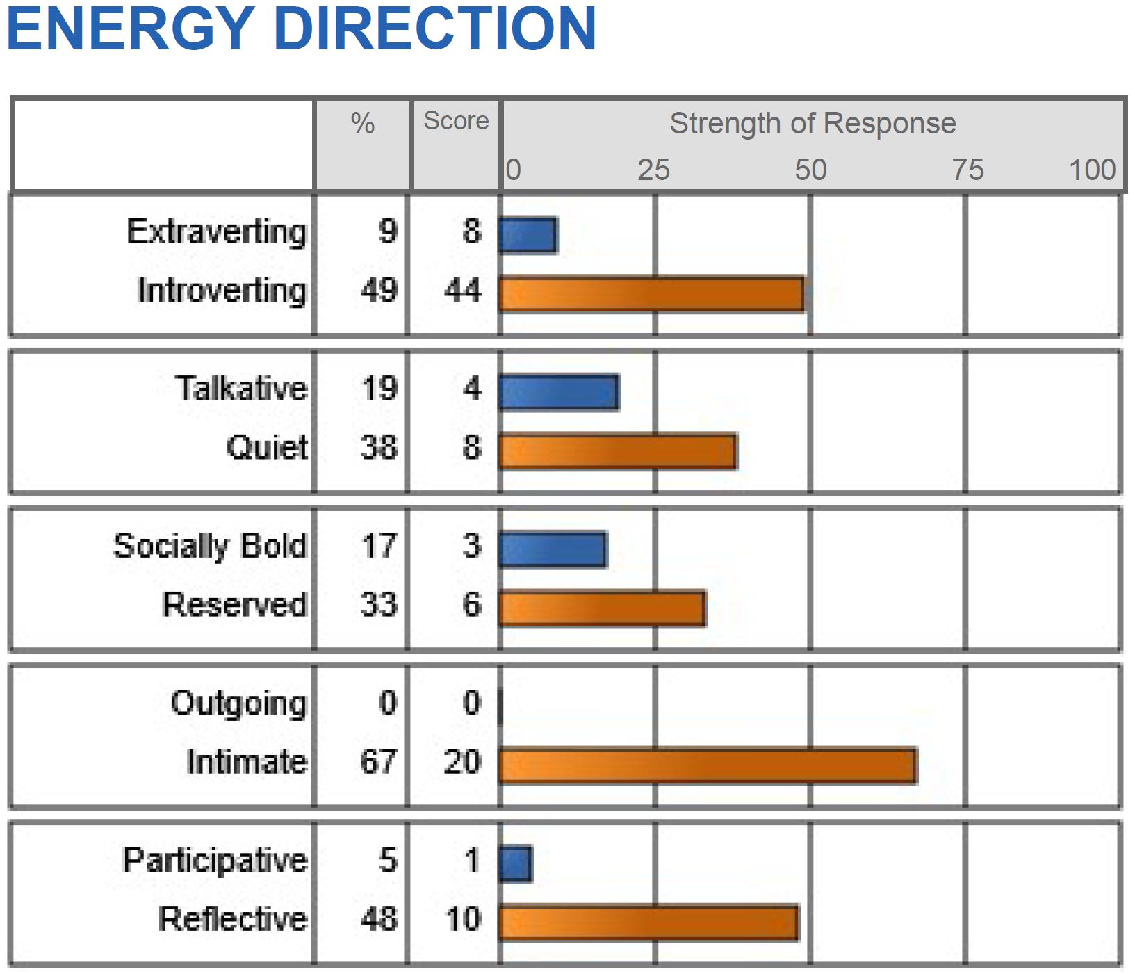 Energy Direction