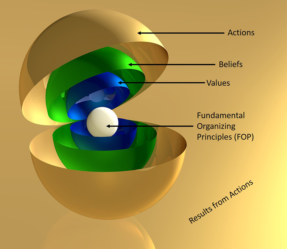 Values Spheres