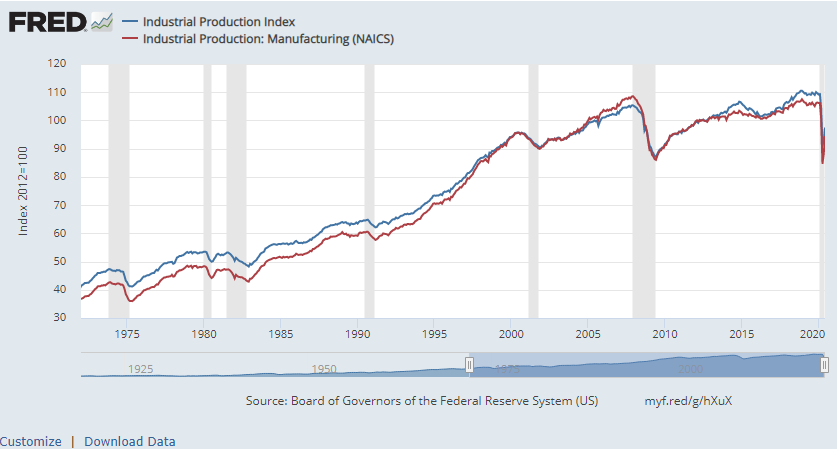 Manufacturing Index